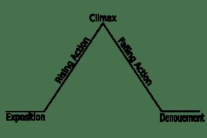 500px-Freytags_pyramid.svg
